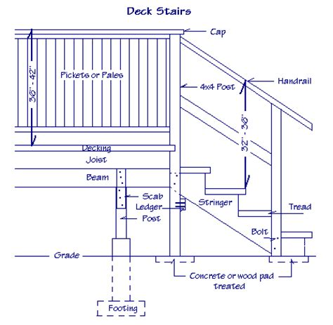How To Build A Handrail For Outdoor Steps Dave S Shop Talk Building Confidence Volume 9 Issue 7