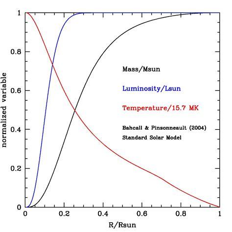 eric s cool astronomy plots