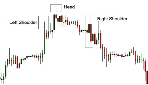 reversal patterns head and shoulders high probability reversal patterns