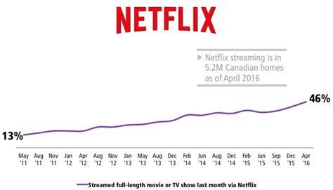 Netflix Gift Card Canada - netflix canada is crushing shomi and cravetv