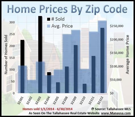 Home Zip Code popular zip codes in tallahassee
