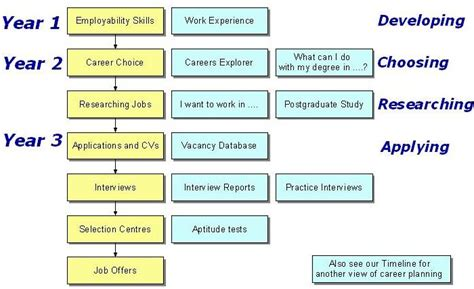 Best Resume Format For Graduates by Career Planning Flowchart