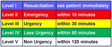 Canadian triage and acuity scale ctas