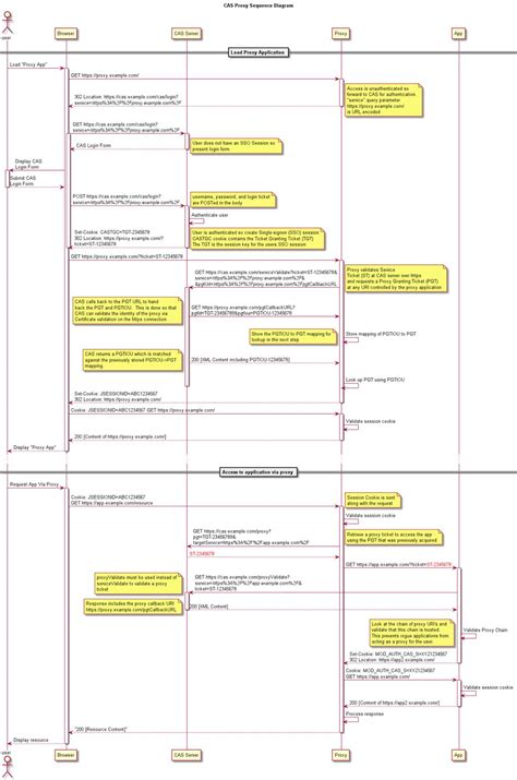 web flow diagram cas cas protocol