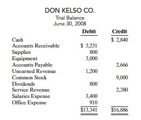 financial accounting: p2 4b the trial balance of don kelso
