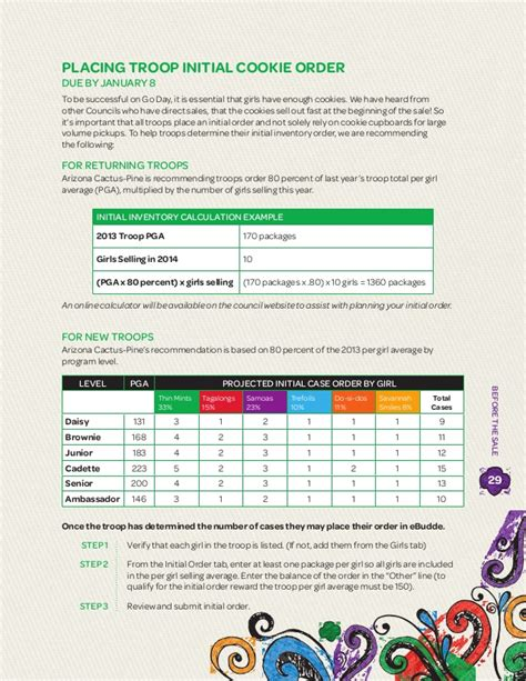 scout cookie sales receipt template 2014 gsacpc cookie manual