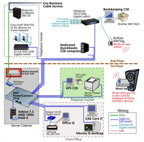 network layout for a small business networking improvements for small business network