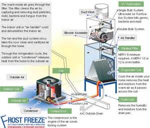 how does air conditioning unit work how wiring diagram