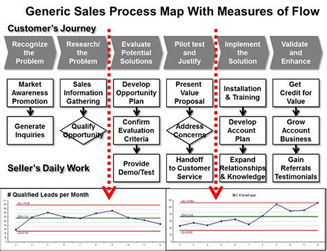 sle process map template how do you map a sales process sales performance