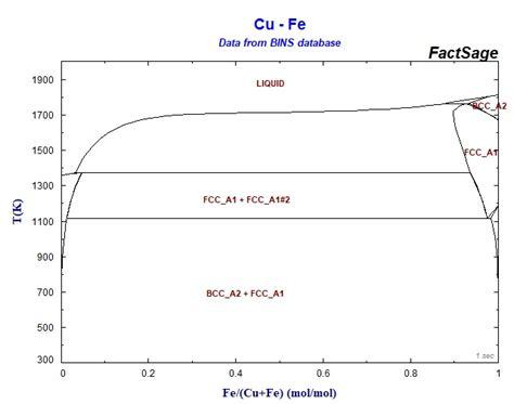 mg sn phase diagram zn mg phase diagram au al phase diagram elsavadorla