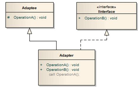 java pattern adapter exle adapter design pattern codeproject