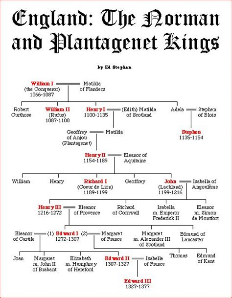timeline of british kings and queens norman plantagenet kings gif 502 215 646 the plantagenets