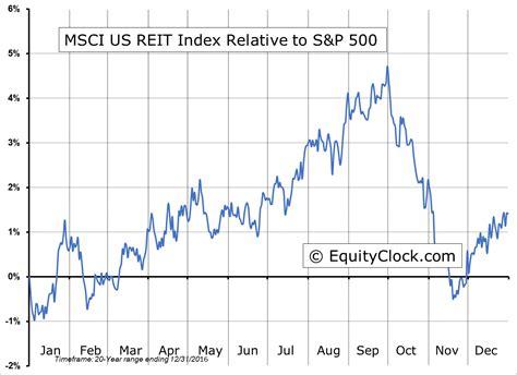 Us Apartment Reit Index Equity Clock 187 Msci Us Real Estate Investment Trust Reit
