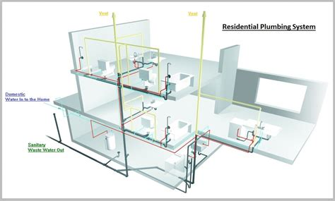 house plumbing system residential