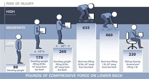 safe lifting diagram safe lifting practices back injury prevention pt me