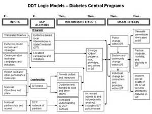 chapter 2 other models for promoting community health and