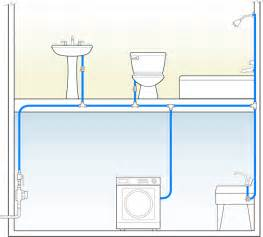 High Flow Kitchen Faucet efficient plumbing supply layouts greenbuildingadvisor com