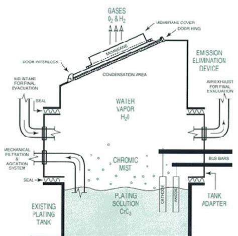 chrome plating process diagram chrome plating device eliminates emissions