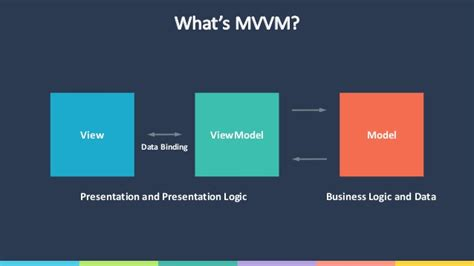mvvm pattern java exle mvvm pattern in xamarin mvvmcross and xamarin forms
