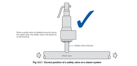 pages safety valve installation