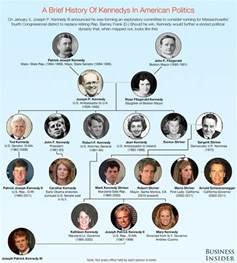 the kennedy political dynasty family tree infographic