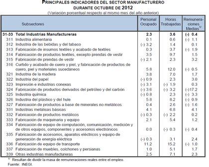 indice para subida sueldos en 2016 salarios m 233 xico 2013 rankia