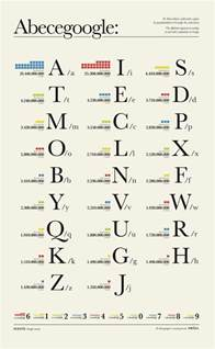 these are the most popular letters in the world according