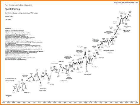7 dow jones industrial average history chart cashier