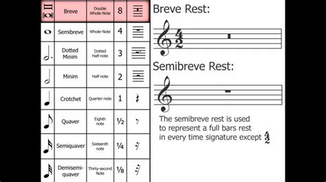 music theory breve double whole note youtube
