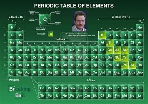 Breaking Bad Periodic Table by Breaking Bad Periodic Table Of Elements By Pencilshade