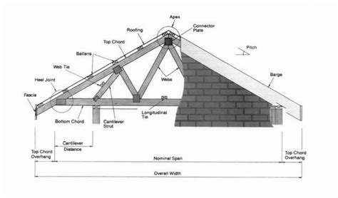 timber roofing terms roof terminology roofing style termin quot quot sc quot 1 quot th quot 156
