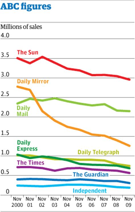 abcs: sun and news of the world both fall below 3m sales