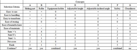 design concept matrix product design and development of dual table