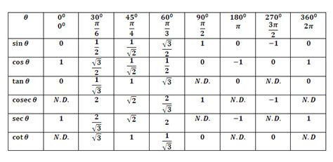Trig Table by Omtex Classes Trigonometric Formulae