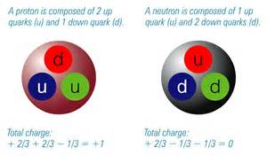 What Is Electron Proton And Neutron Physics News Neutron Proton Mass Difference Found