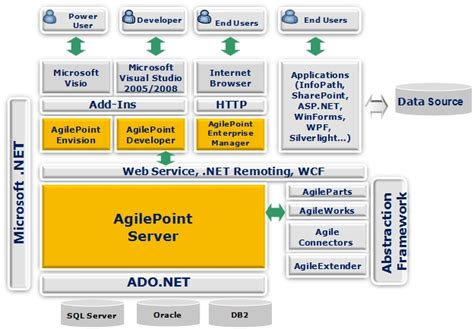 software layer diagram software architecture