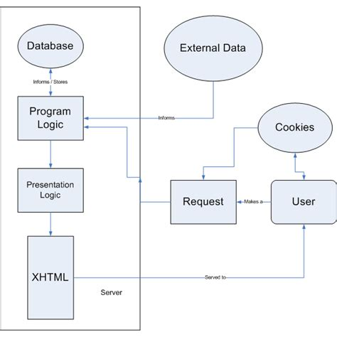 application flow diagram flow diagram for web application periodic diagrams science
