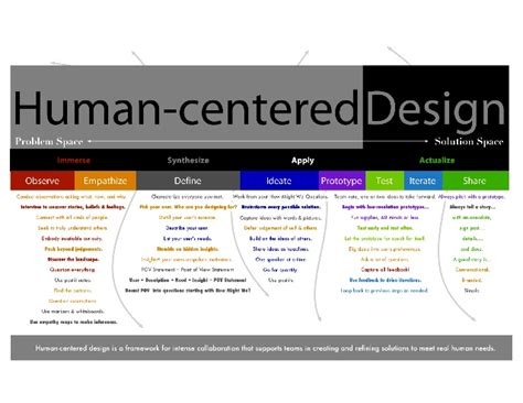 Human Centered Design Mba Program by Human Centered Design