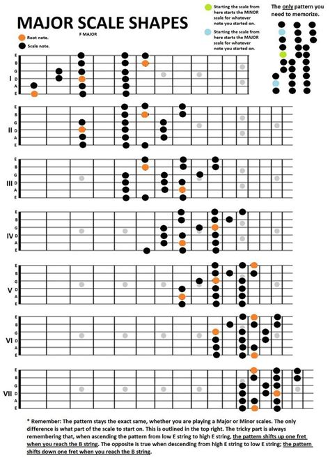 pattern c major scale 17 best images about guitar scales on pinterest guitar