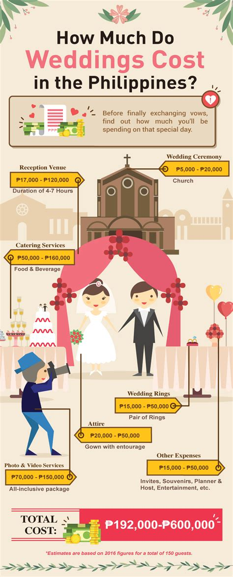 how much does a simple church wedding cost in the philippines how much does a wedding cost in the philippines for 2016