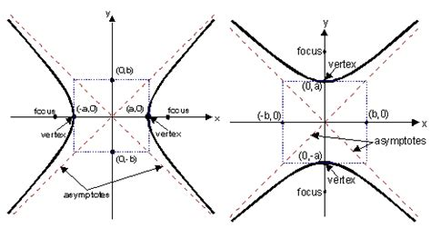 hyperbola conic section image gallery hyperbola diagram