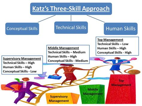 leadership skills interpersonal process in counseling and therapy books technofunc katz s three skill approach