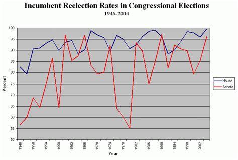 Incumbency Advantage Ap Gov Essay by Danielle S Ap Gov Essay 11 Incumbent Reelection Rates