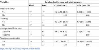 food hygiene  safety measures  food handlers  street food shops  food