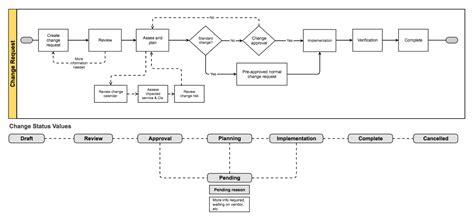 it change management process template change management atlassian documentation