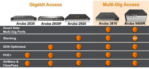 Home Design Checklist by Power Your Wired Edge With New Aruba 2930f Aruba