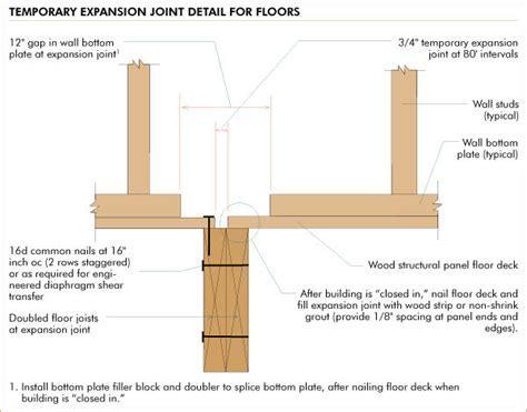 Mind the Gap   APA ? The Engineered Wood Association