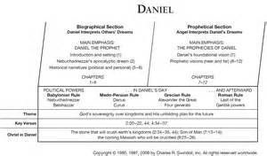 Detailed Outline Of The Book Of Daniel by Book Of Daniel Overview Insight For Living Ministries