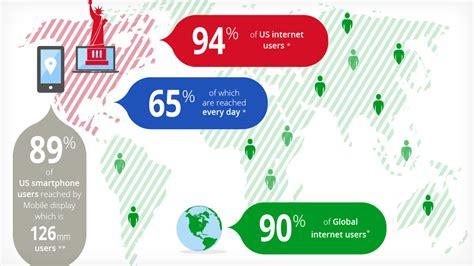 google display network  insights google
