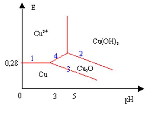 exercice diagramme potentiel ph aluminium devoirs seconde